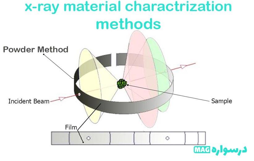 روش شناسایی مواد با پراش پرتوی X