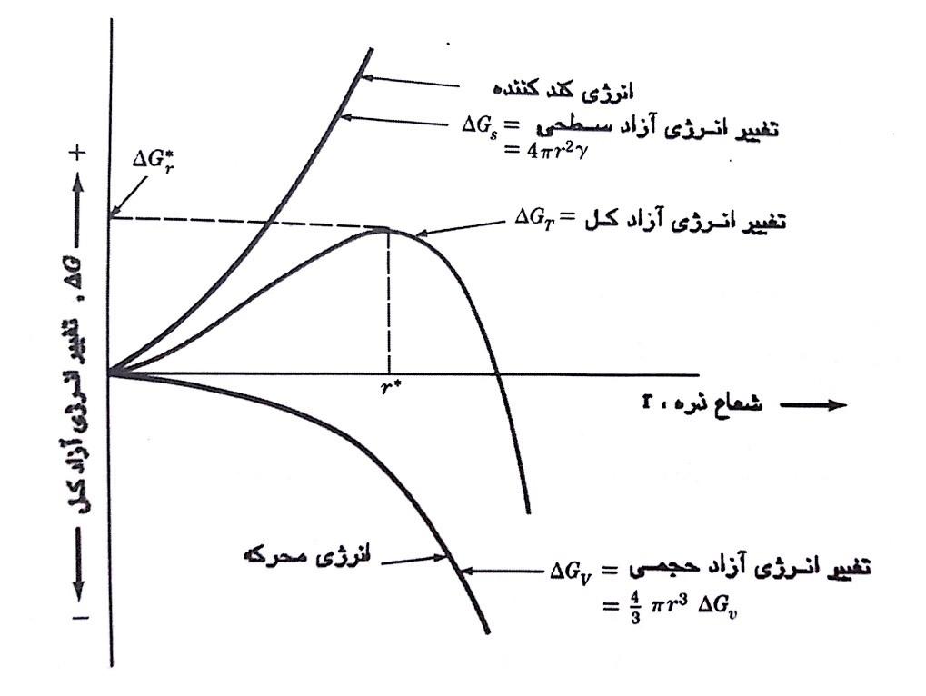 منحنی تغییرات انرژی آزاد