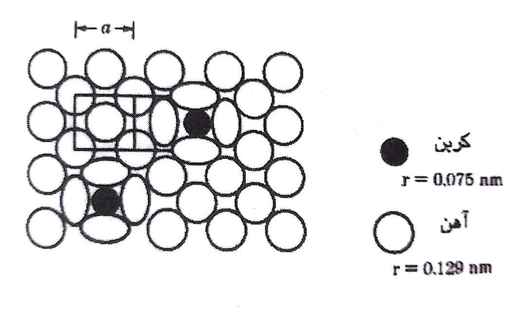 نمایش شماتیک یک محلول جامد بین نشینی